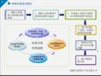 国税网开系统简介